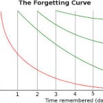 Marketing Automation allows to combat forgetting curve in the sales process