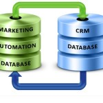 5 benefits of merging Marketing Automation and CRM