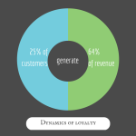 9 ways to boost customer loyalty with Marketing Automation