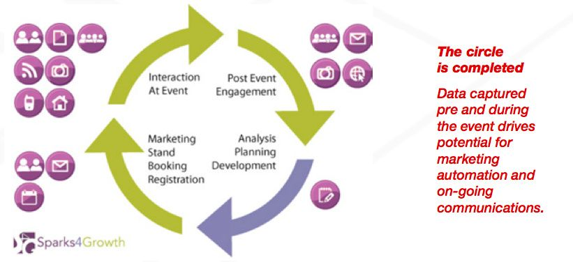 salesmanago-event-marketing-cycle-complete