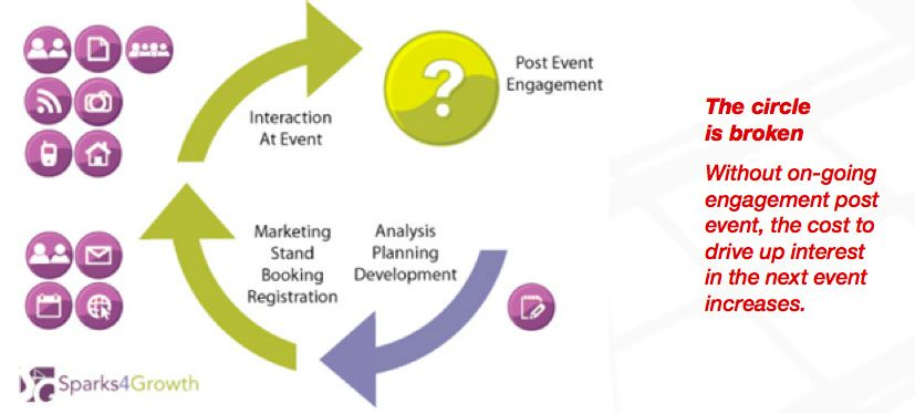 salesmanago-event-marketing-cycle-uncomplete
