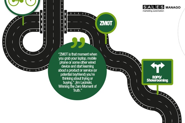 [Infographics] The Road from a Random Lead to the Loyal Customer with Marketing Automation